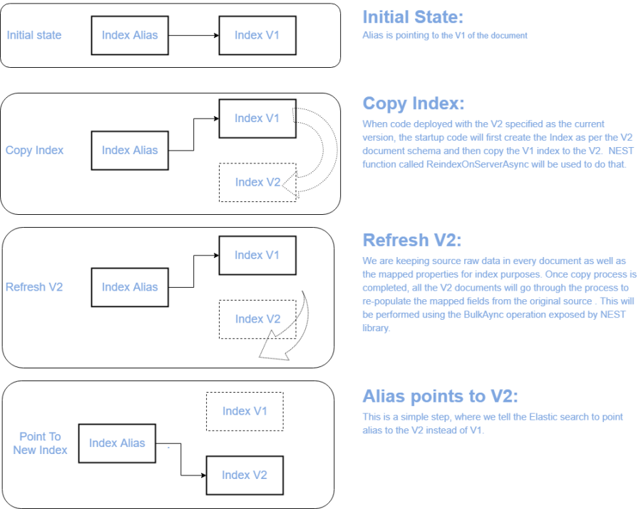 Things to consider when implementing Elastic Search in  net