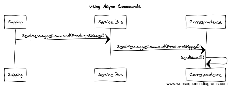 UsingAsyncCommands