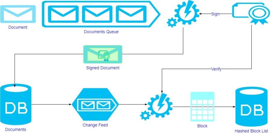 Immutable Audit Log Process