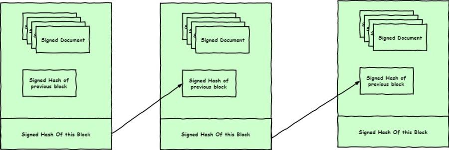 Immutable Block Chain