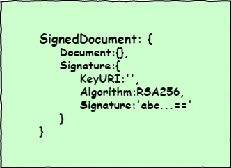 Immutable Document Body